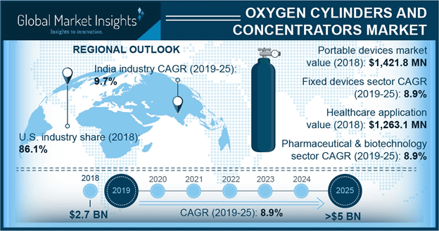 U.S. oxygen cylinders and concentrators market, by product, 2014 - 2025 (USD Million)