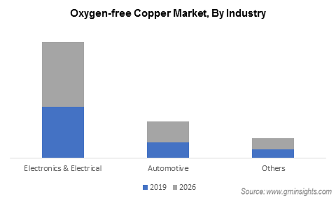 Oxygen Free Copper Market by End Use Industry