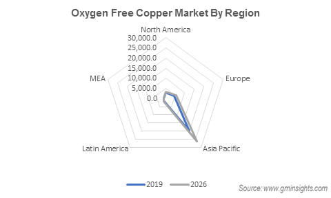Oxygen Free Copper Market by Region