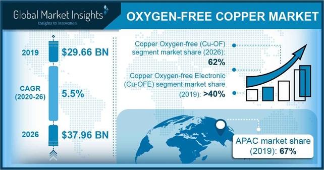 Oxygen Free Copper Market Statistics