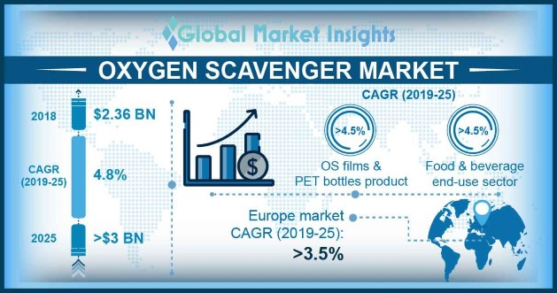 U.S. Oxygen Scavengers Market Size, By Form, 2014 – 2025 (USD Million)