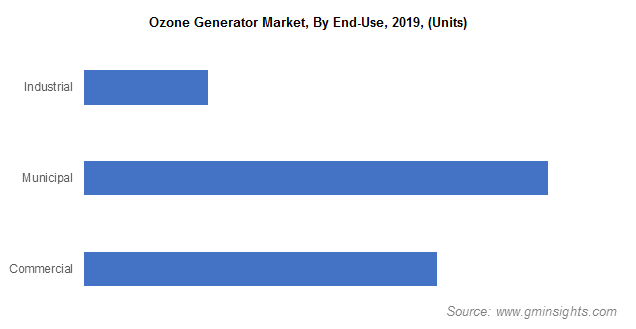 Ozone Generator Market By End-Use