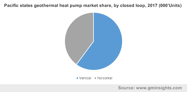 Pacific states geothermal heat pump market share, by closed loop, 2017 (000'Units)