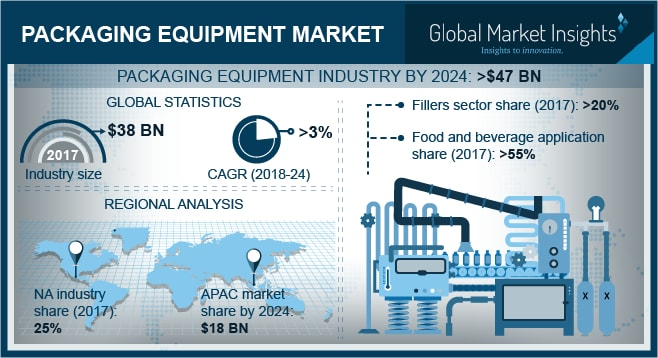 UK packaging equipment market, by application, 2017 & 2024 (USD Million)