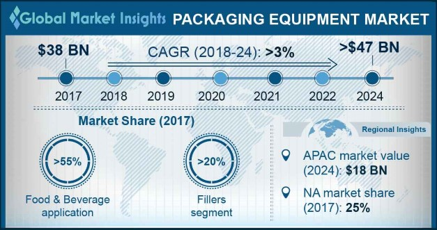 Packaging Equipment Market