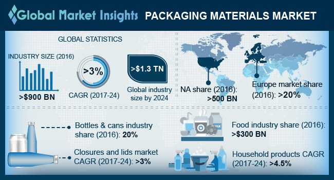 Global Packaging Materials Market