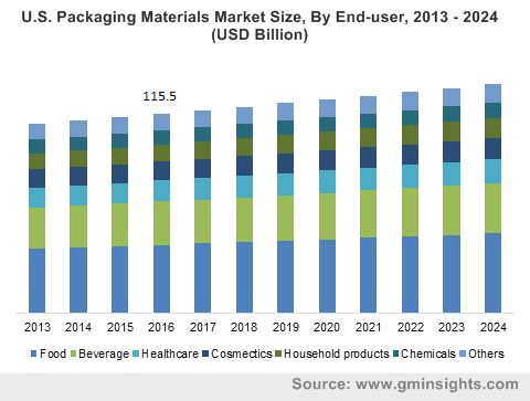 U.S. Packaging Materials Market Size, By End-user, 2013 – 2024 (USD Billion)