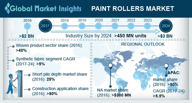 China Paint Rollers Market, By Application, 2017 & 2025 (Million Units)