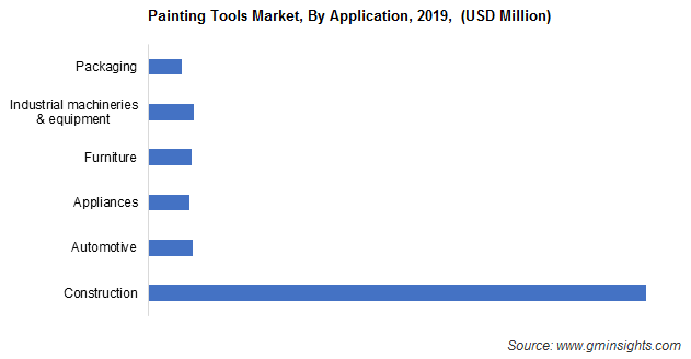 Painting Tools Market Size
