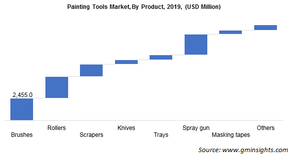 Global Painting Tools Market Revenue