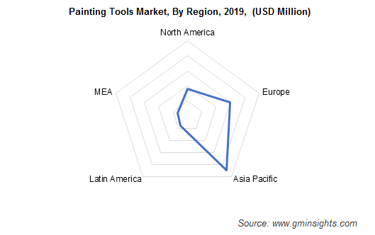 Asia Pacific Painting Tools Market Share