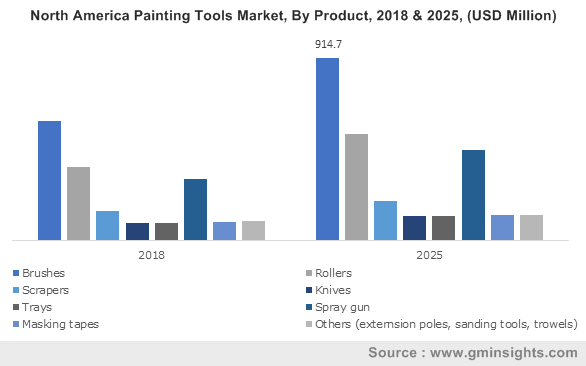 North America Painting Tools Market, By Product, 2018 & 2025, (USD Million)