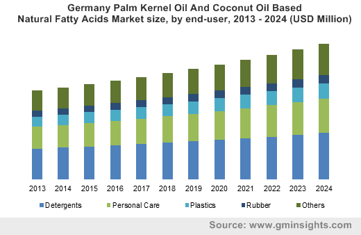 Germany Palm Kernel Oil And Coconut Oil Based Natural Fatty Acids Market size, by end-user, 2013 - 2024 (USD Million)