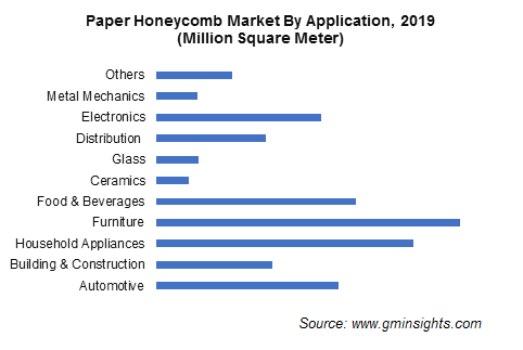 Paper Honeycomb Market by Application