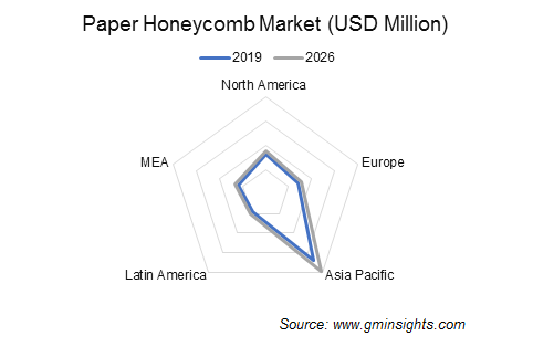 Paper Honeycomb Market by Region