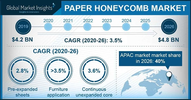 Paper Honeycomb Market Outlook