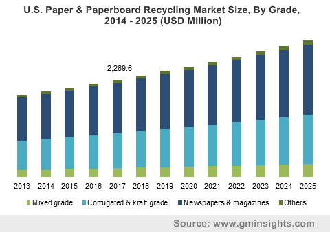 U.S. Paper & Paperboard Recycling Market Size, By Grade, 2014 - 2025 (USD Million)