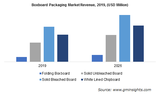 Paperboard Packaging Market by Boxboard Packaging