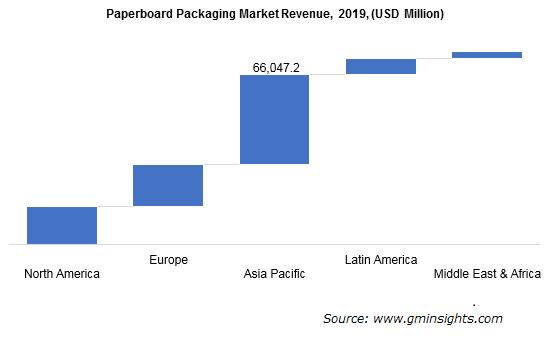 Paperboard Packaging Market by Region