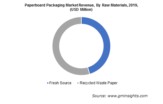 Paperboard Packaging Market by Raw Materials