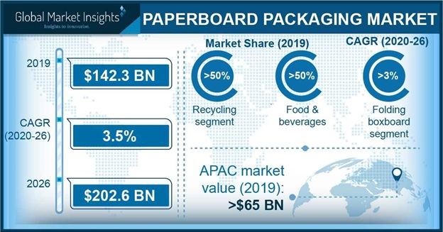 Paperboard Packaging Market Outlook