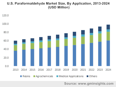 U.S. Paraformaldehyde Market Size, By Application, 2013-2024 (USD Million)