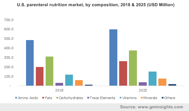 U.S. parenteral nutrition market, by composition, 2018 & 2025 (USD Million)