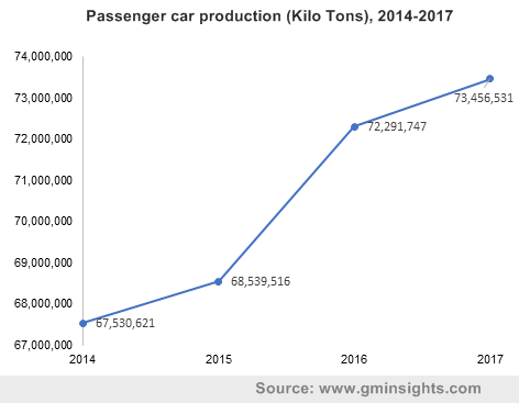 Passenger car production