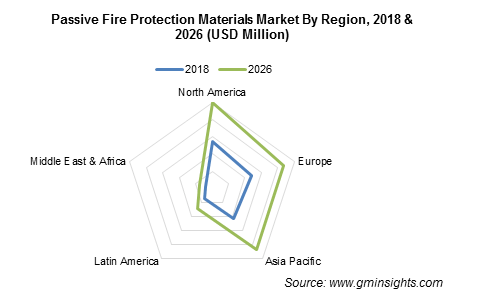 Passive Fire Protection Materials Market by Region