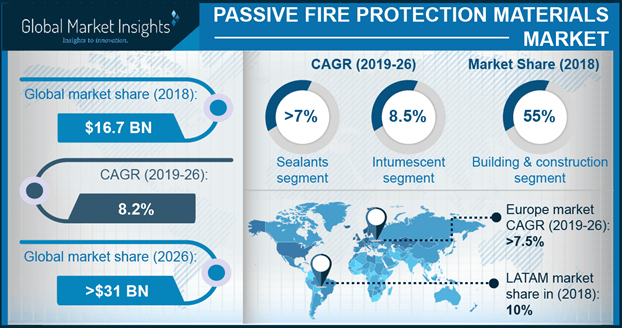 U.S. passive fire protection materials market size, by end-user, 2013 - 2024 (USD Bn)