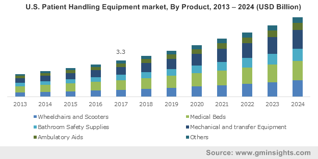 U.S. Patient Handling Equipment Market size, By Product, 2013-2024 (USD Million)