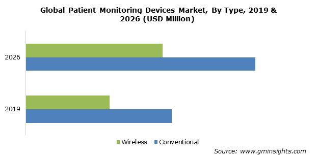 Global Patient Monitoring Devices Market By Type