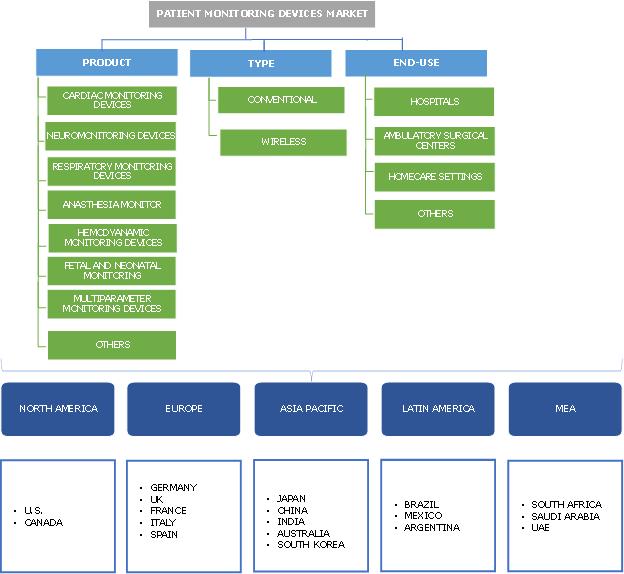 Patient Monitoring Devices Market  Segmentation
