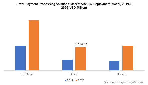 Brazil Payment Processing Solutions Market