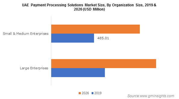 UAE Payment Processing Solutions Market