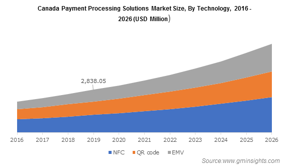 Canada Payment Processing Solutions Market