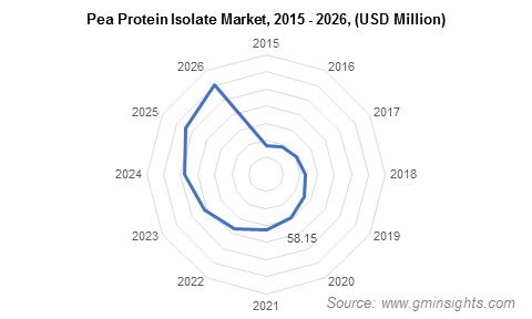 Pea Protein Isolate Market