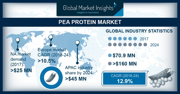 U.S. Pea Protein Market Size, By Product, 2017 & 2024, (Kilo Tons)