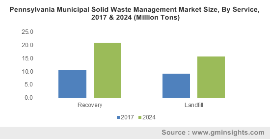 Pennsylvania Municipal Solid Waste Management Market