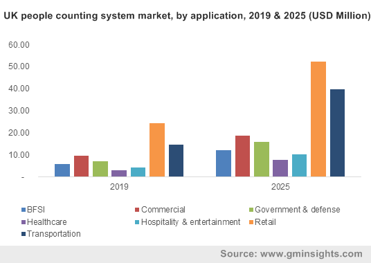 UK people counting system market, by application, 2019 & 2025 (USD Million)