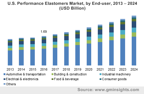 U.S. Performance Elastomers Market by End-user