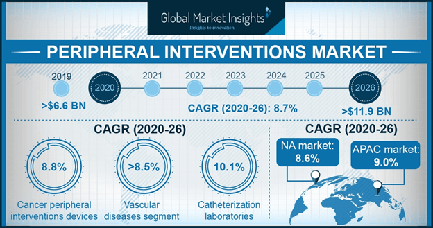 Peripheral Interventions Market