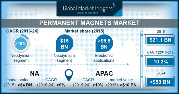 Permanent Magnets Market