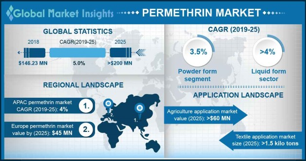 Permethrin Market