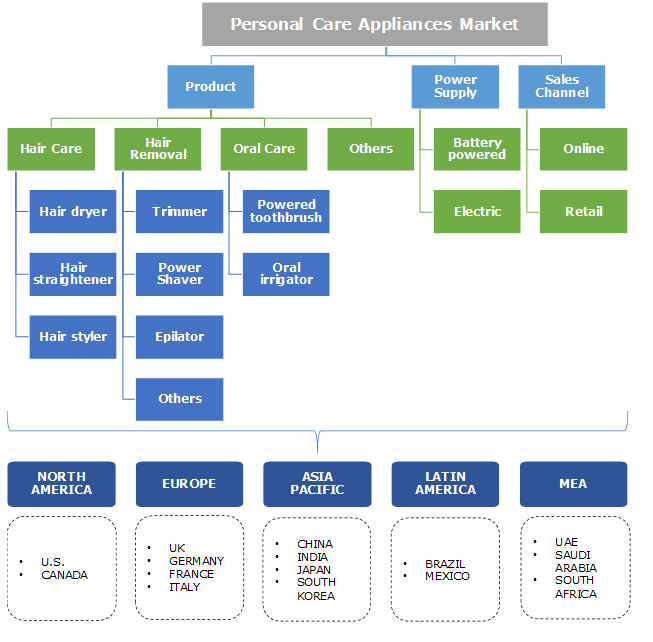 Personal Care Appliances Market