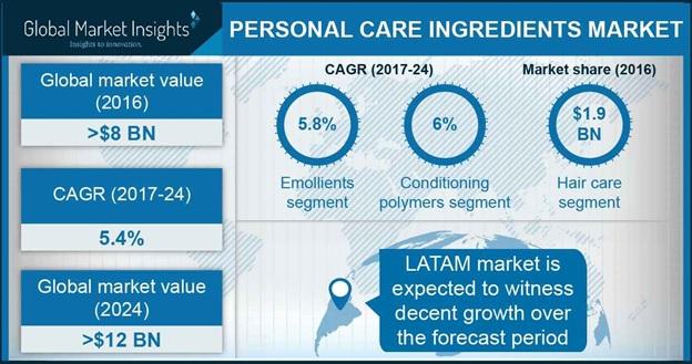 Personal Care Ingredients Market Statistics