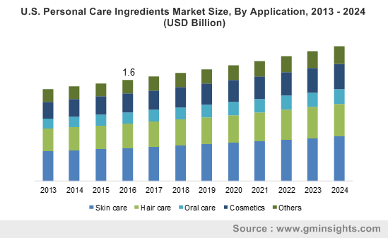 U.S. Personal Care Ingredients Market Size, By Application, 2013 - 2024 (USD Billion)