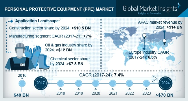 Personal Protective Equipment Market size worth over $70 bn