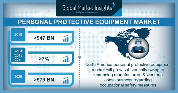 U.S. PPE Market Size, By Application, 2016 & 2024, (USD Million)