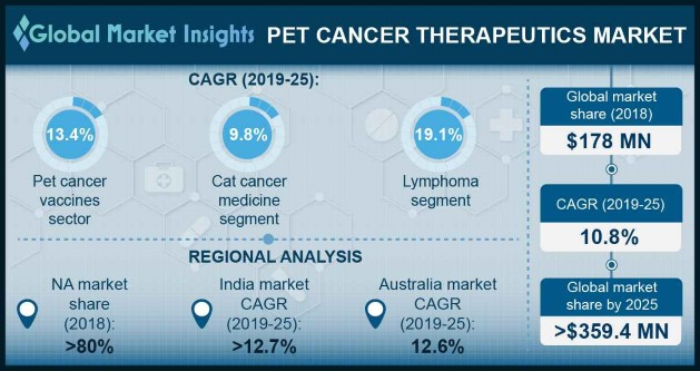 U.S. Pet Cancer Therapeutics Market Size, By Cancer Type, 2018 & 2025, (USD Million)